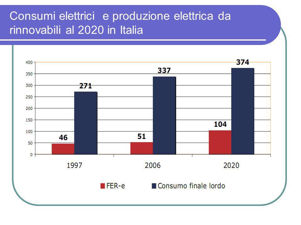 Consumi elettrici e produzione elettrica da rinnovabili al 2020 in Italia