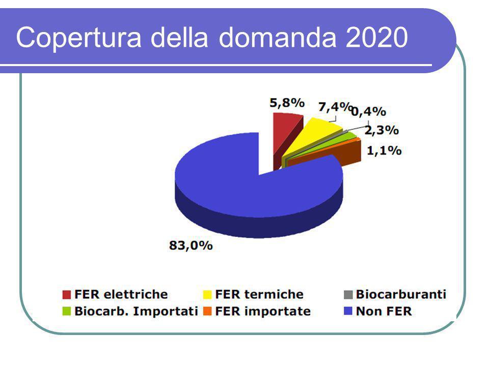 Copertura della domanda 2020