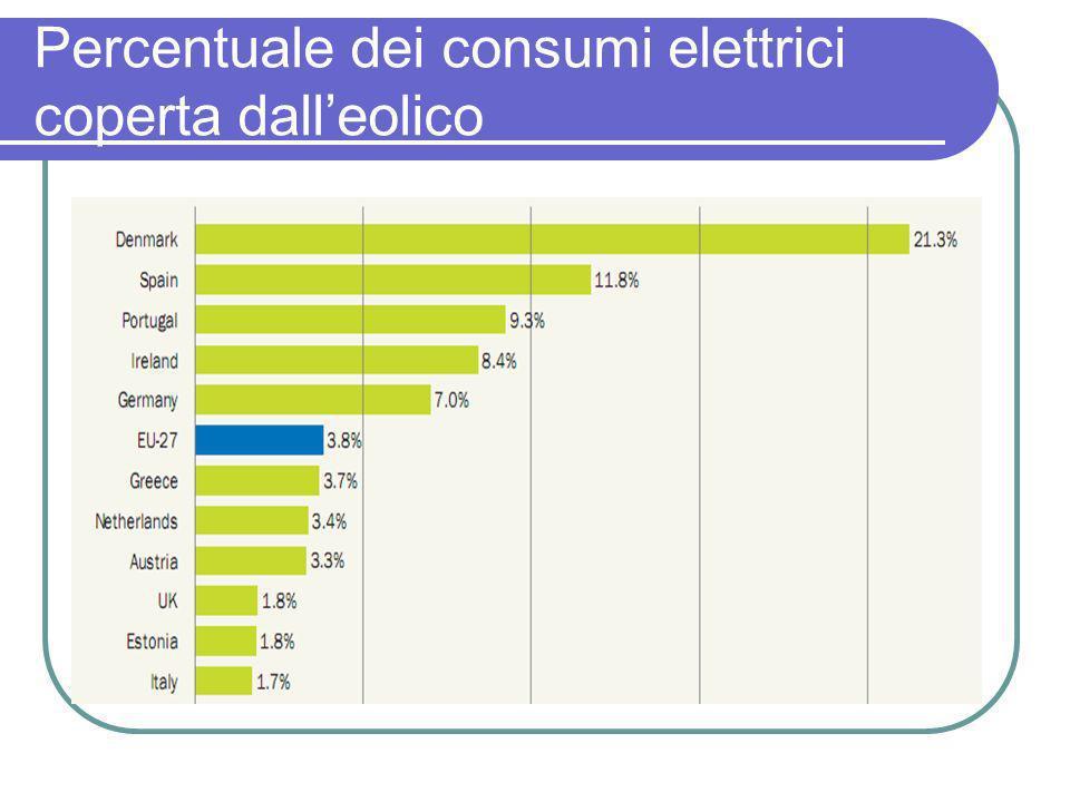 Percentuale dei consumi elettrici coperta dalleolico