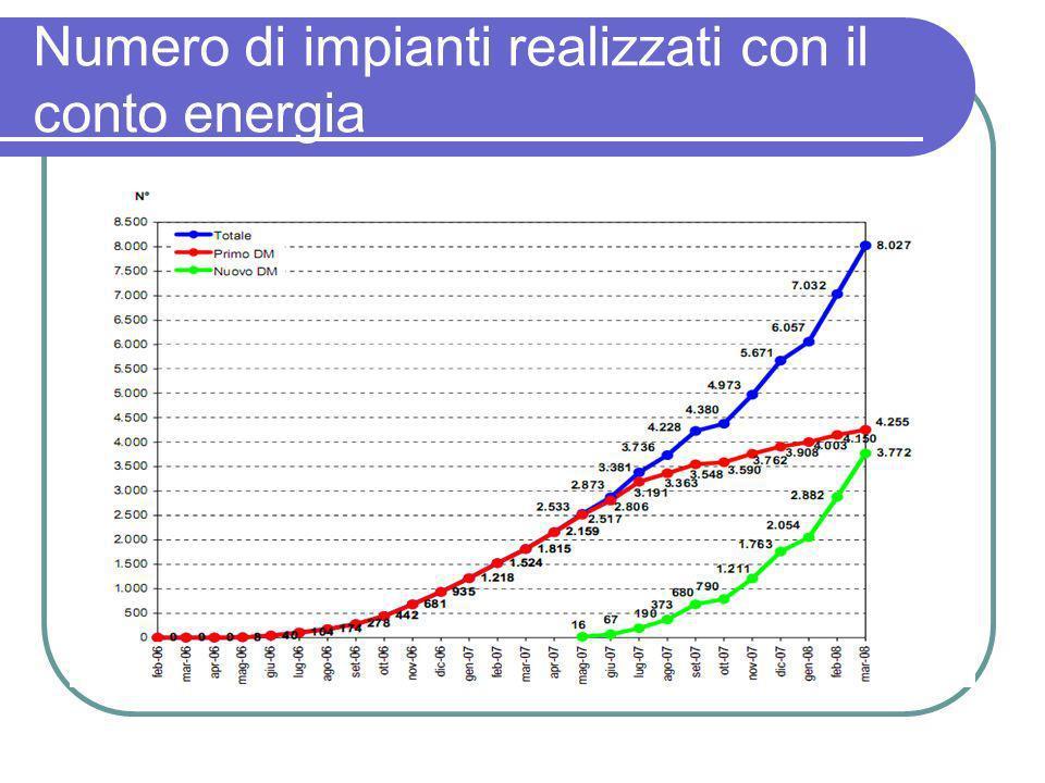 Numero di impianti realizzati con il conto energia