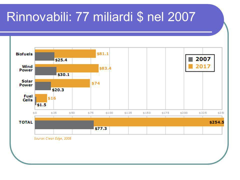 Rinnovabili: 77 miliardi $ nel 2007