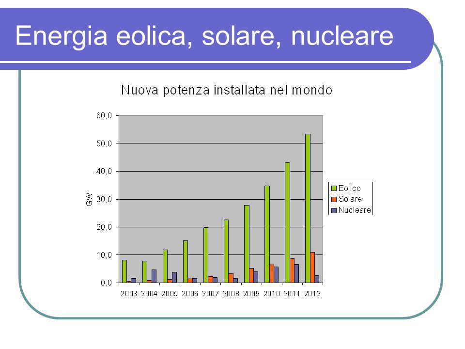 Energia eolica, solare, nucleare