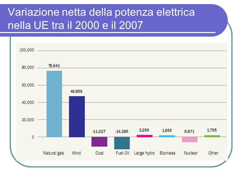 Variazione netta della potenza elettrica nella UE tra il 2000 e il 2007