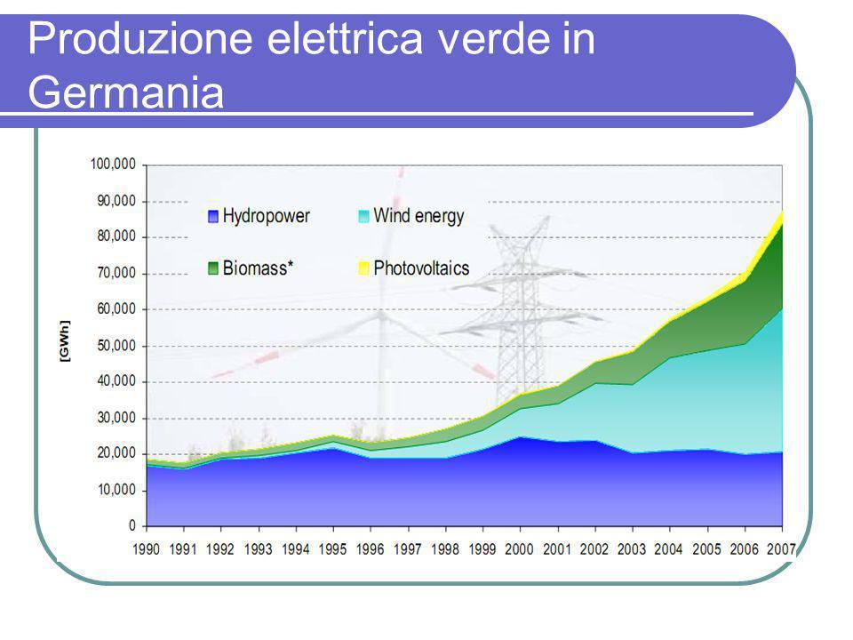 Produzione elettrica verde in Germania