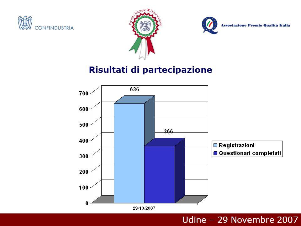 Udine – 29 Novembre 2007 Distribuzione dei partecipantiStatistiche di punteggio Micro: Media 186/300 Min 30/300 Max 300/300 Piccole: Media 207/300 Min 85/300 Max 293/300 Medie: Media 222/300 Min 30/300 Max 295/300