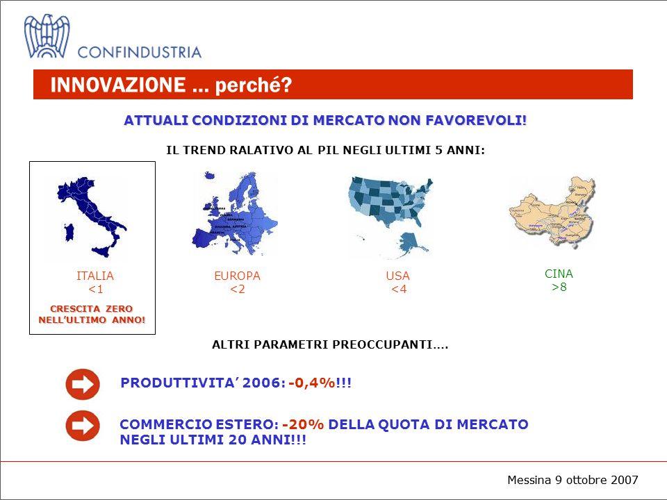 Messina 9 ottobre 2007 INNOVAZIONE … perché? ITALIA <1 EUROPA <2 USA <4 CINA >8 ATTUALI CONDIZIONI DI MERCATO NON FAVOREVOLI! IL TREND RALATIVO AL PIL