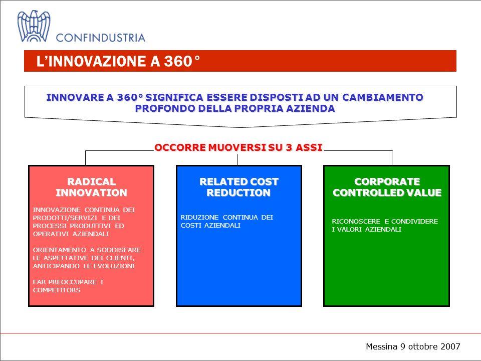 Messina 9 ottobre 2007 LINNOVAZIONE A 360° INNOVARE A 360° SIGNIFICA ESSERE DISPOSTI AD UN CAMBIAMENTO PROFONDO DELLA PROPRIA AZIENDA OCCORRE MUOVERSI
