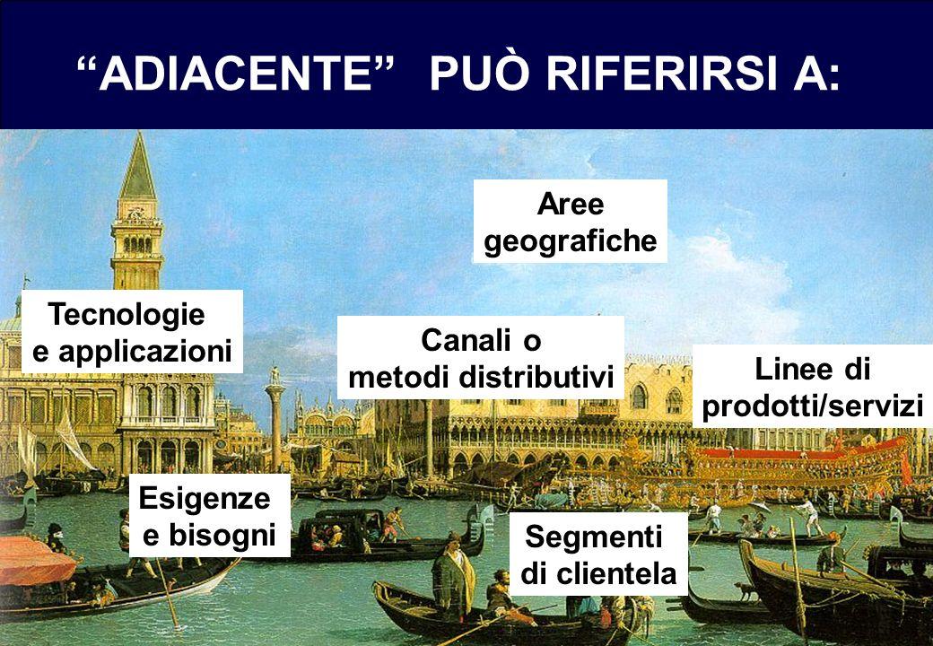 ADIACENTE PUÒ RIFERIRSI A: Tecnologie e applicazioni Segmenti di clientela Linee di prodotti/servizi Aree geografiche Canali o metodi distributivi Esigenze e bisogni