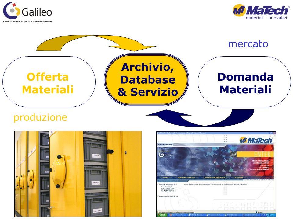 www.matech.it Offerta Materiali Archivio, Database & Servizio Domanda Materiali produzione mercato