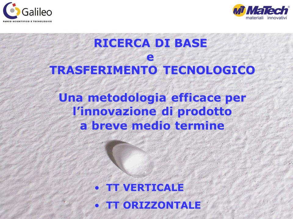 RICERCA DI BASE e TRASFERIMENTO TECNOLOGICO TRASFERIMENTO TECNOLOGICO Una metodologia efficace per linnovazione di prodotto a breve medio termine TT VERTICALE TT VERTICALE TT ORIZZONTALE TT ORIZZONTALE
