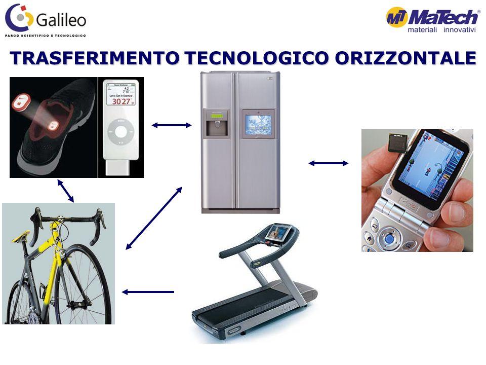 TRASFERIMENTO TECNOLOGICO ORIZZONTALE