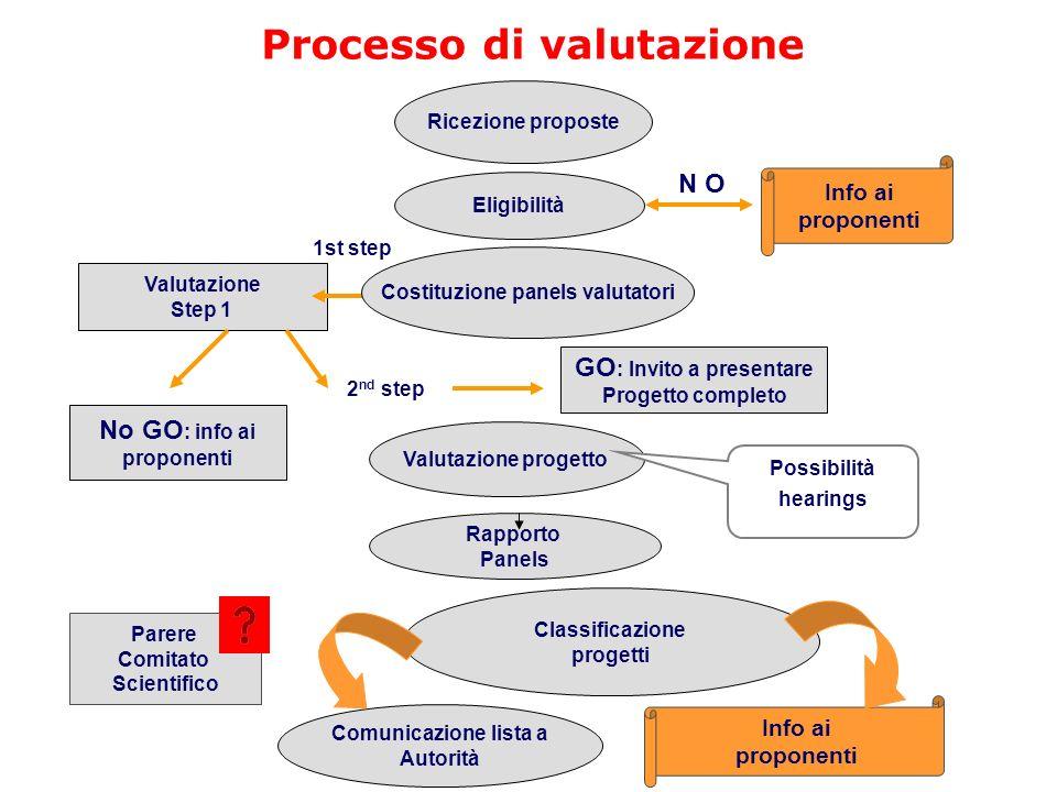 Valutazione Step 1 Processo di valutazione Eligibilità Ricezione proposte Costituzione panels valutatori Info ai proponenti Valutazione progetto Rappo