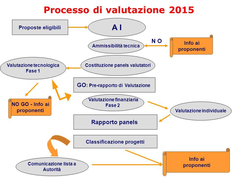 Processo di valutazione 2015 Ammissibilità tecnica A I Costituzione panels valutatori Info ai proponenti Valutazione finanziaria Fase 2 Comunicazione