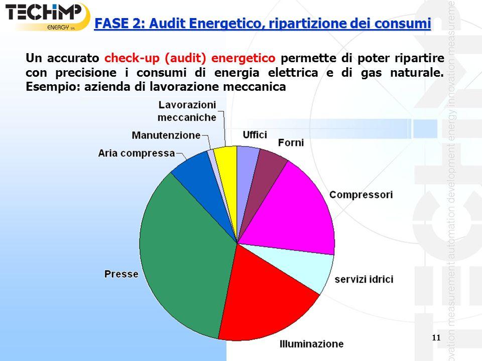 11 FASE 2: Audit Energetico, ripartizione dei consumi Un accurato check-up (audit) energetico permette di poter ripartire con precisione i consumi di energia elettrica e di gas naturale.