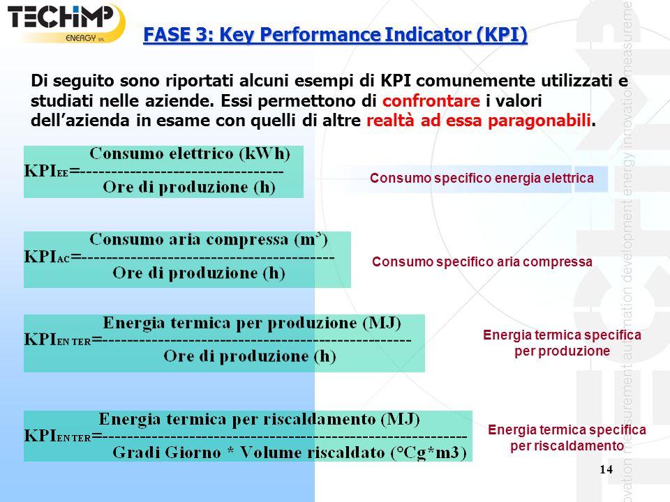 14 FASE 3: Key Performance Indicator (KPI) Di seguito sono riportati alcuni esempi di KPI comunemente utilizzati e studiati nelle aziende.