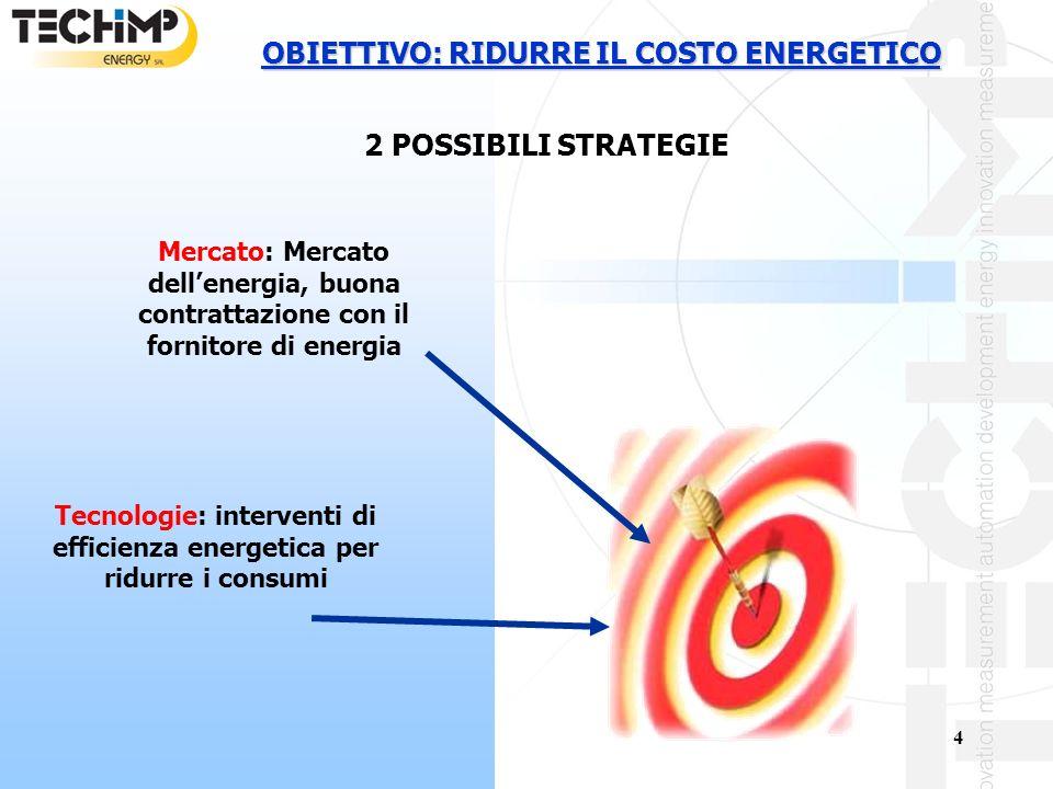 4 OBIETTIVO: RIDURRE IL COSTO ENERGETICO 2 POSSIBILI STRATEGIE Mercato: Mercato dellenergia, buona contrattazione con il fornitore di energia Tecnologie: interventi di efficienza energetica per ridurre i consumi
