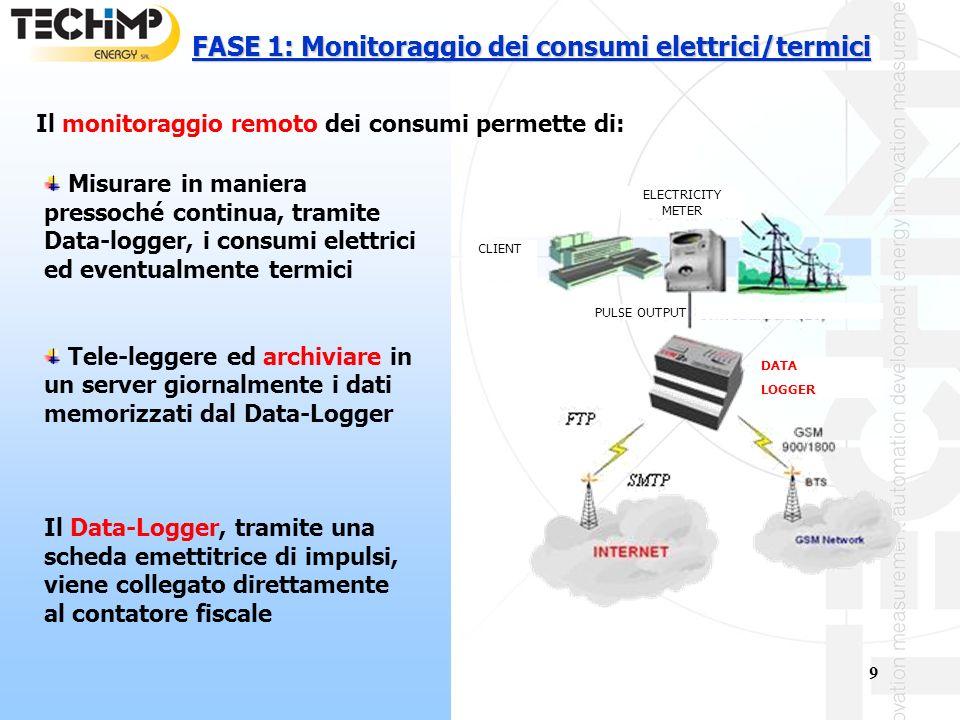 9 ELECTRICITY METER CLIENT DATA LOGGER PULSE OUTPUT FASE 1: Monitoraggio dei consumi elettrici/termici Il monitoraggio remoto dei consumi permette di: Misurare in maniera pressoché continua, tramite Data-logger, i consumi elettrici ed eventualmente termici Tele-leggere ed archiviare in un server giornalmente i dati memorizzati dal Data-Logger Il Data-Logger, tramite una scheda emettitrice di impulsi, viene collegato direttamente al contatore fiscale