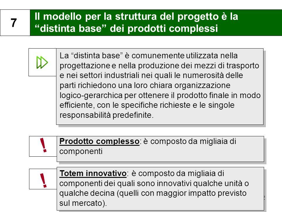 12 Il modello per la struttura del progetto è la distinta base dei prodotti complessi 7 La distinta base è comunemente utilizzata nella progettazione