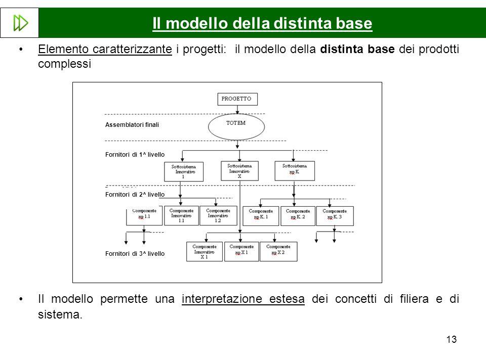 13 Elemento caratterizzante i progetti: il modello della distinta base dei prodotti complessi Il modello permette una interpretazione estesa dei conce