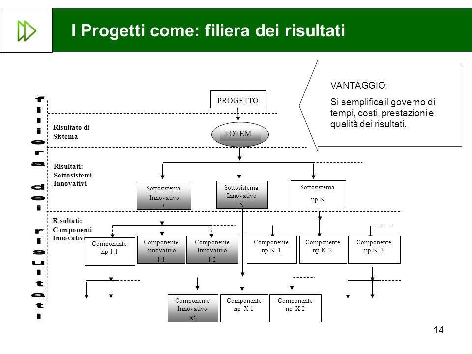 14 Sottosistema Innovativo 1 Sottosistema Innovativo X Sottosistema np K Componente Innovativo 1.1 Componente Innovativo 1.2 Risultato di Sistema Risu