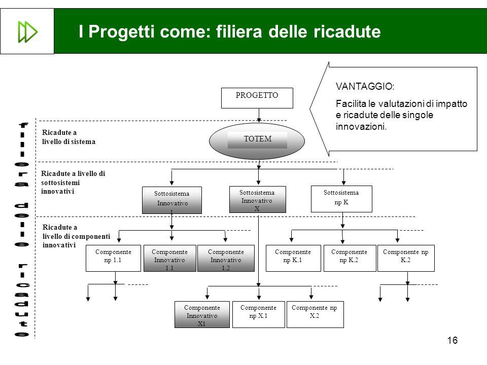 16 Ricadute a livello di componenti innovativi TOTEM PROGETTO Ricadute a livello di sistema Ricadute a livello di sottosistemi innovativi Componente I