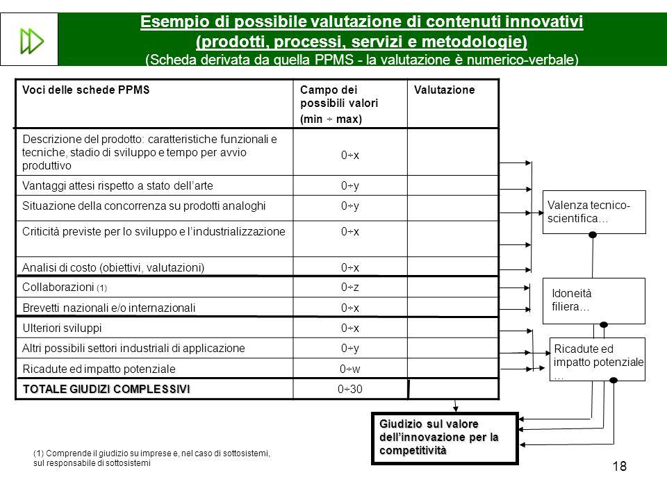 18 Esempio di possibile valutazione di contenuti innovativi (prodotti, processi, servizi e metodologie) (Scheda derivata da quella PPMS - la valutazio