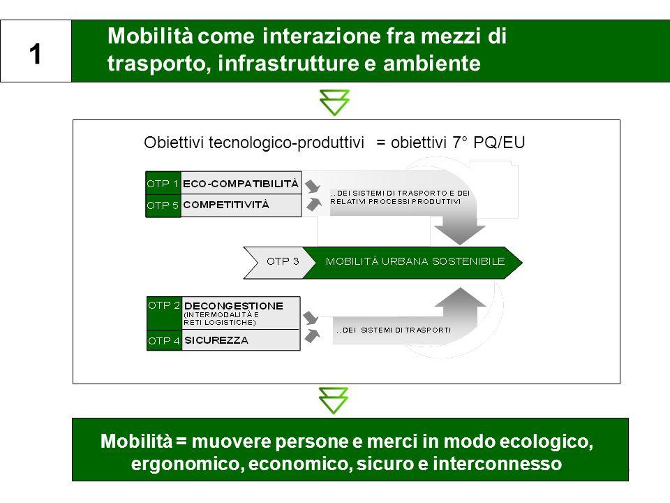 3 Mobilità come interazione fra mezzi di trasporto, infrastrutture e ambiente 1 Obiettivi tecnologico-produttivi = obiettivi 7° PQ/EU Mobilità = muove