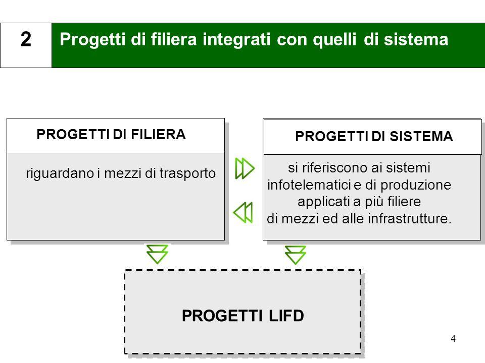 4 Progetti di filiera integrati con quelli di sistema 2 PROGETTI DI FILIERA PROGETTI DI SISTEMA riguardano i mezzi di trasporto si riferiscono ai sist