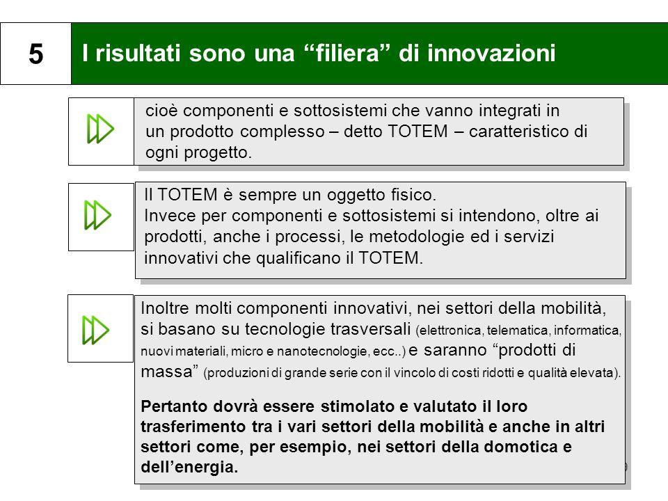 9 I risultati sono una filiera di innovazioni 5 cioè componenti e sottosistemi che vanno integrati in un prodotto complesso – detto TOTEM – caratteris