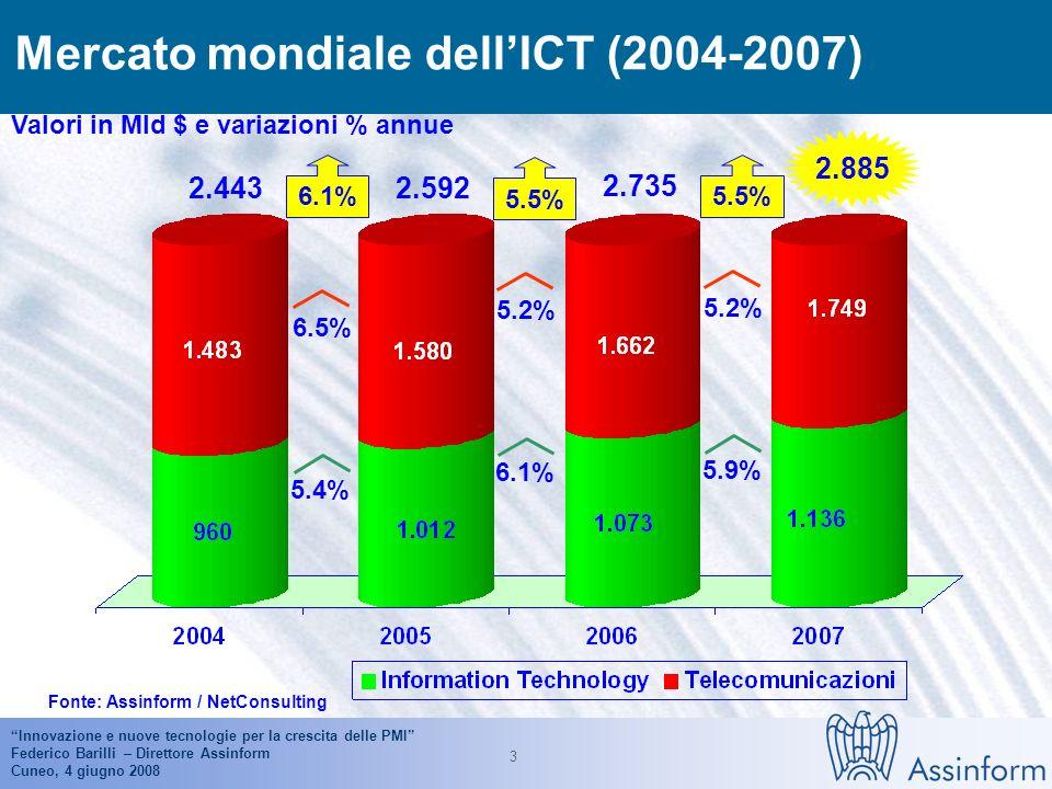 Innovazione e nuove tecnologie per la crescita delle PMI Federico Barilli – Direttore Assinform Cuneo, 4 giugno 2008 3 Mercato mondiale dellICT (2004-2007) Valori in Mld $ e variazioni % annue Fonte: Assinform / NetConsulting 2.885 6.1% 2.443 6.1% 5.2% 5.5% 2.592 5.4% 6.5% 5.9% 5.2% 5.5% 2.735