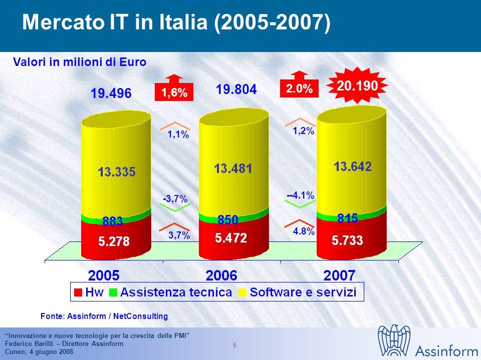 Innovazione e nuove tecnologie per la crescita delle PMI Federico Barilli – Direttore Assinform Cuneo, 4 giugno 2008 5 Il mercato dellIT nei principal