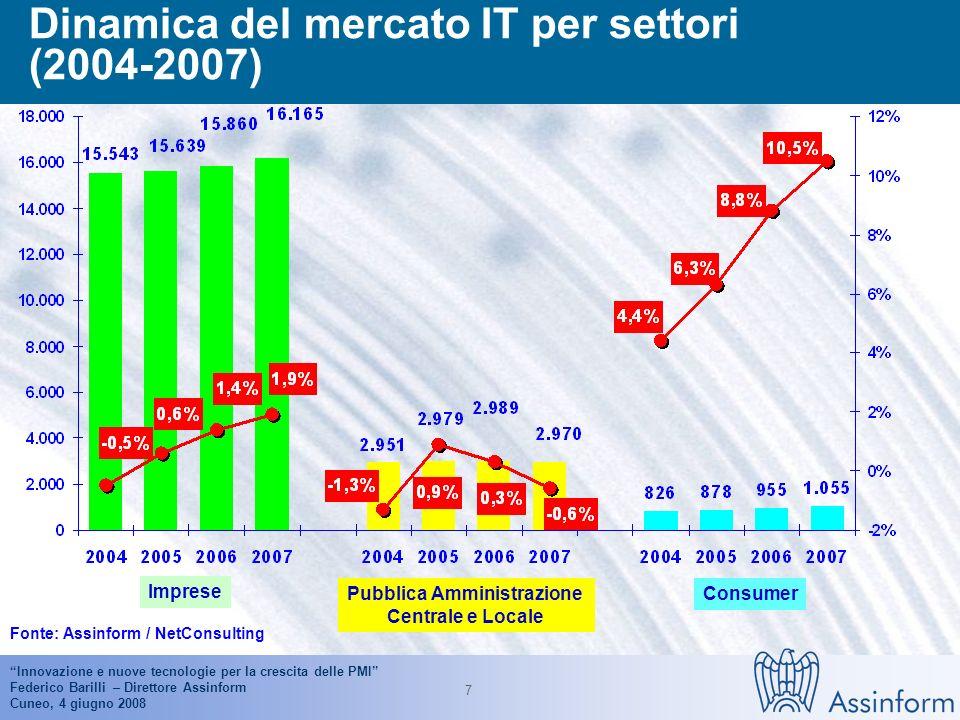 Innovazione e nuove tecnologie per la crescita delle PMI Federico Barilli – Direttore Assinform Cuneo, 4 giugno 2008 6 Mercato IT in Italia (2005-2007) Valori in milioni di Euro Fonte: Assinform / NetConsulting 19.496 20.190 1,6% 1,1% -3,7% 3,7% 19.804 2.0% 1,2% --4.1% 4.8%