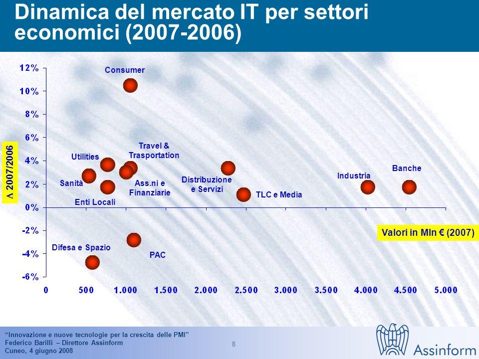 Innovazione e nuove tecnologie per la crescita delle PMI Federico Barilli – Direttore Assinform Cuneo, 4 giugno 2008 7 Dinamica del mercato IT per settori (2004-2007) Fonte: Assinform / NetConsulting Imprese Pubblica Amministrazione Centrale e Locale Consumer