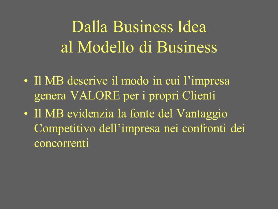 Dalla Business Idea al Modello di Business Il MB descrive il modo in cui limpresa genera VALORE per i propri Clienti Il MB evidenzia la fonte del Vantaggio Competitivo dellimpresa nei confronti dei concorrenti