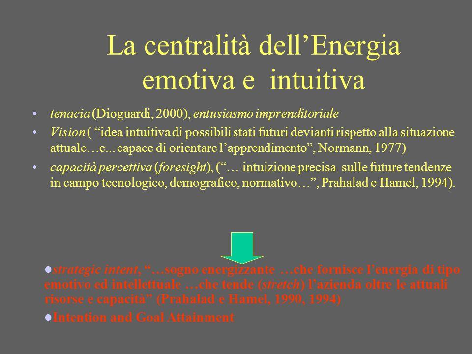 La centralità dellEnergia emotiva e intuitiva tenacia (Dioguardi, 2000), entusiasmo imprenditoriale Vision ( idea intuitiva di possibili stati futuri devianti rispetto alla situazione attuale…e...