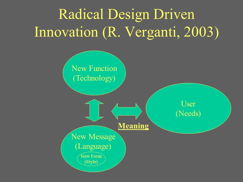 Radical Design Driven Innovation (R. Verganti, 2003) New Message (Language) New Function (Technology) User (Needs) New Form (Style) Meaning