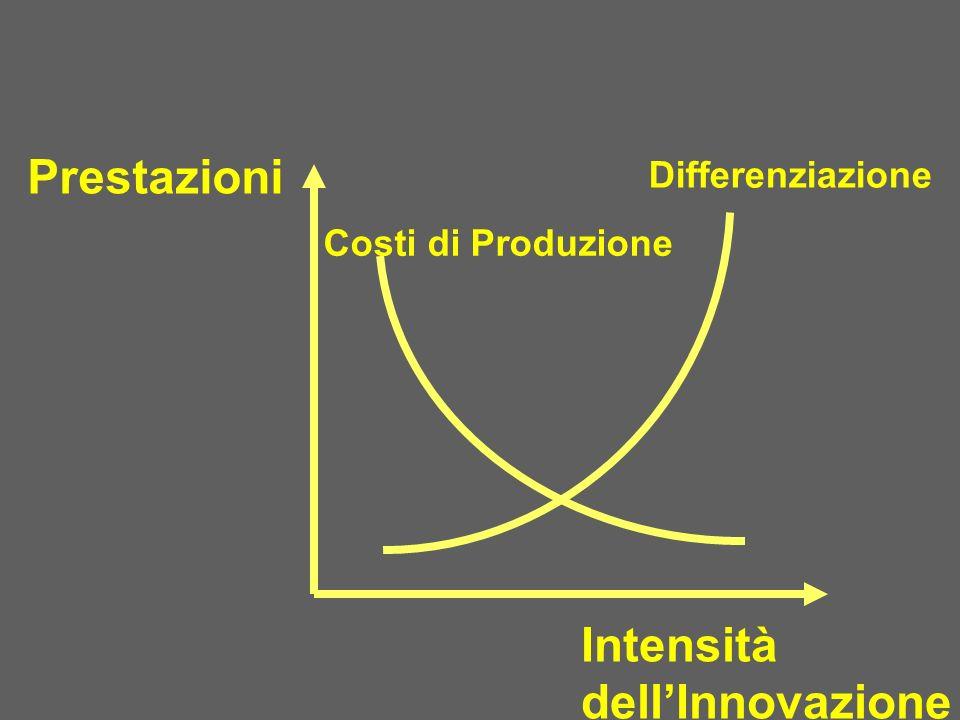 Prestazioni Intensità dellInnovazione Differenziazione Costi di Produzione