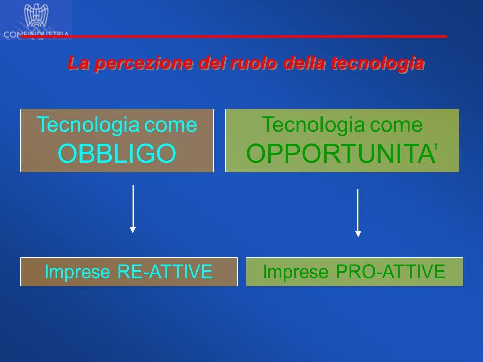 La percezione del ruolo della tecnologia Tecnologia come OBBLIGO Imprese RE-ATTIVE Tecnologia come OPPORTUNITA Imprese PRO-ATTIVE
