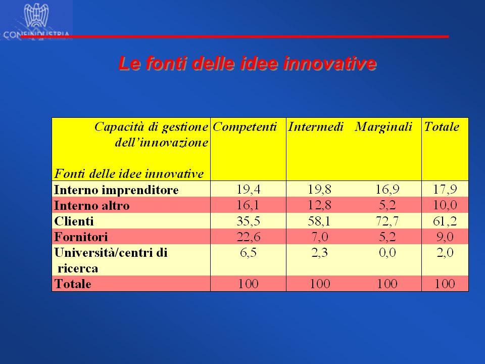 Le fonti delle idee innovative