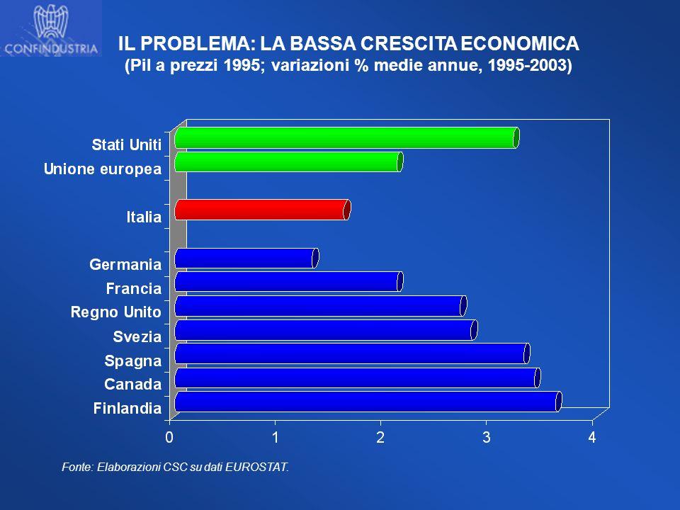 IL PROBLEMA: LA BASSA CRESCITA ECONOMICA (Pil a prezzi 1995; variazioni % medie annue, 1995-2003) Fonte: Elaborazioni CSC su dati EUROSTAT.