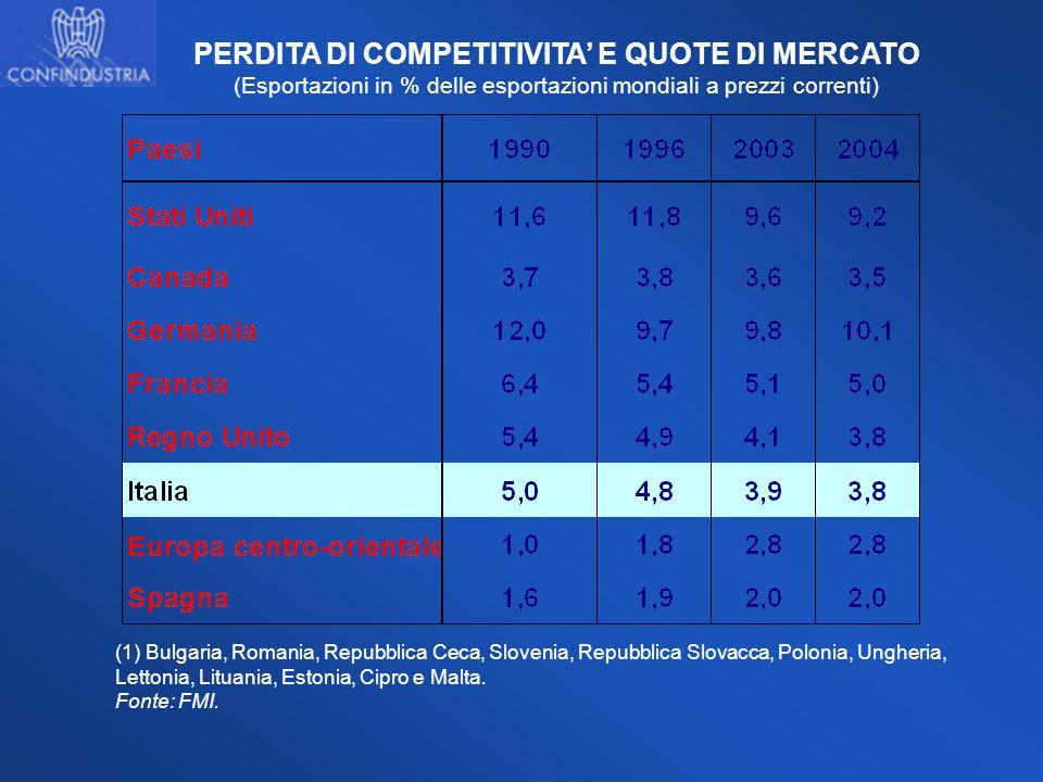 PERDITA DI COMPETITIVITA E QUOTE DI MERCATO (Esportazioni in % delle esportazioni mondiali a prezzi correnti) (1) Bulgaria, Romania, Repubblica Ceca,
