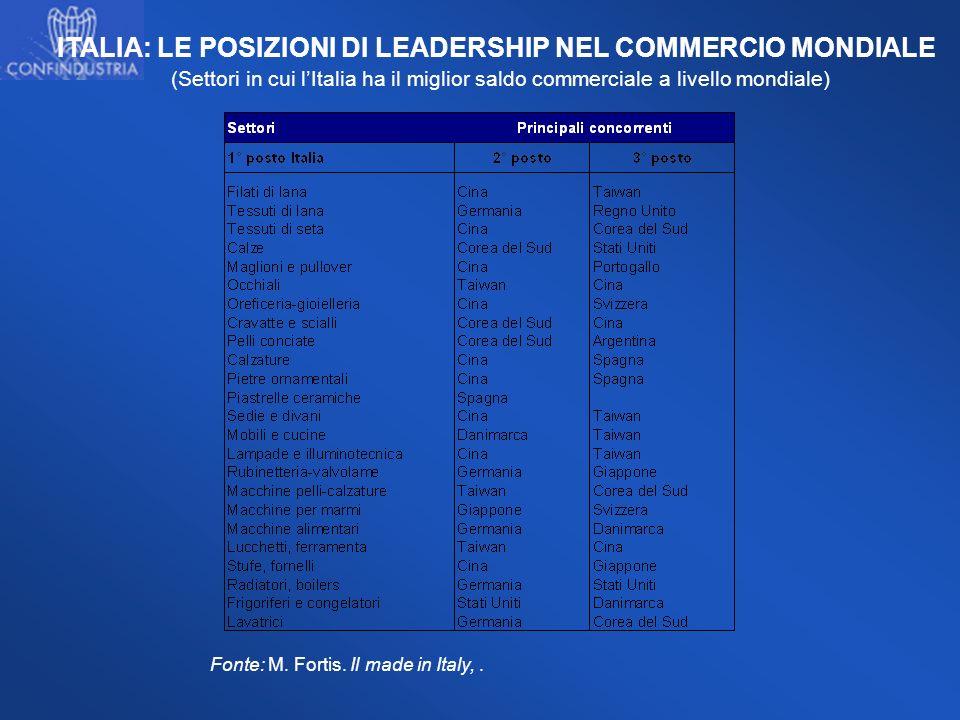 ITALIA: LE POSIZIONI DI LEADERSHIP NEL COMMERCIO MONDIALE (Settori in cui lItalia ha il miglior saldo commerciale a livello mondiale) Fonte: M. Fortis