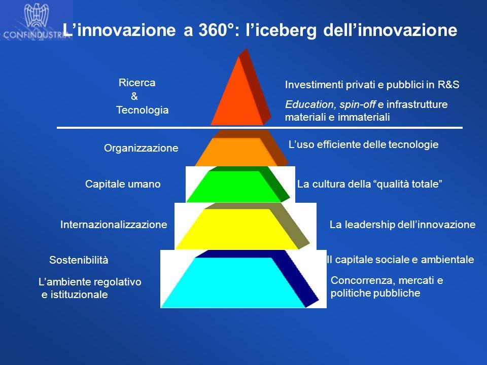 Linnovazione a 360°: liceberg dellinnovazione Ricerca Tecnologia Investimenti privati e pubblici in R&S Education, spin-off e infrastrutture materiali