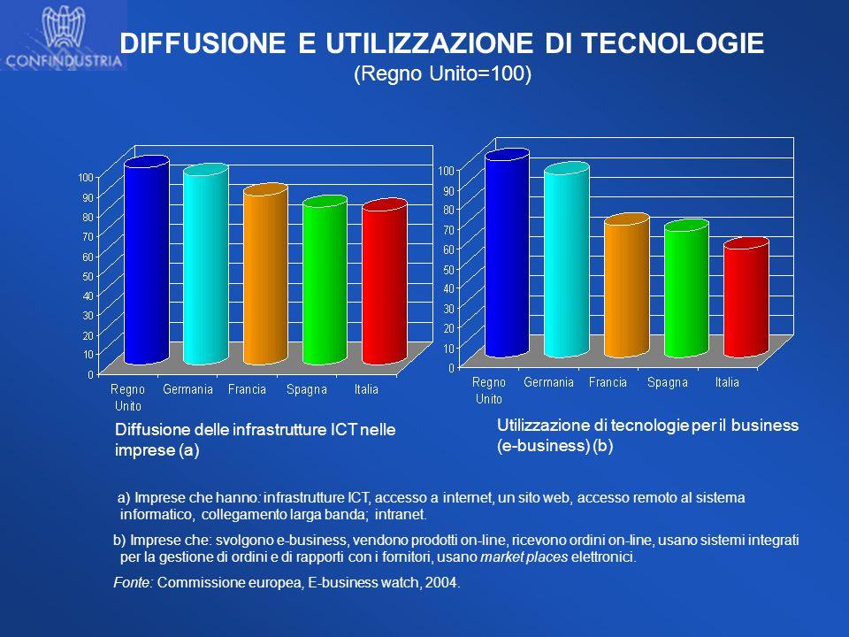 DIFFUSIONE E UTILIZZAZIONE DI TECNOLOGIE (Regno Unito=100) a) Imprese che hanno: infrastrutture ICT, accesso a internet, un sito web, accesso remoto a