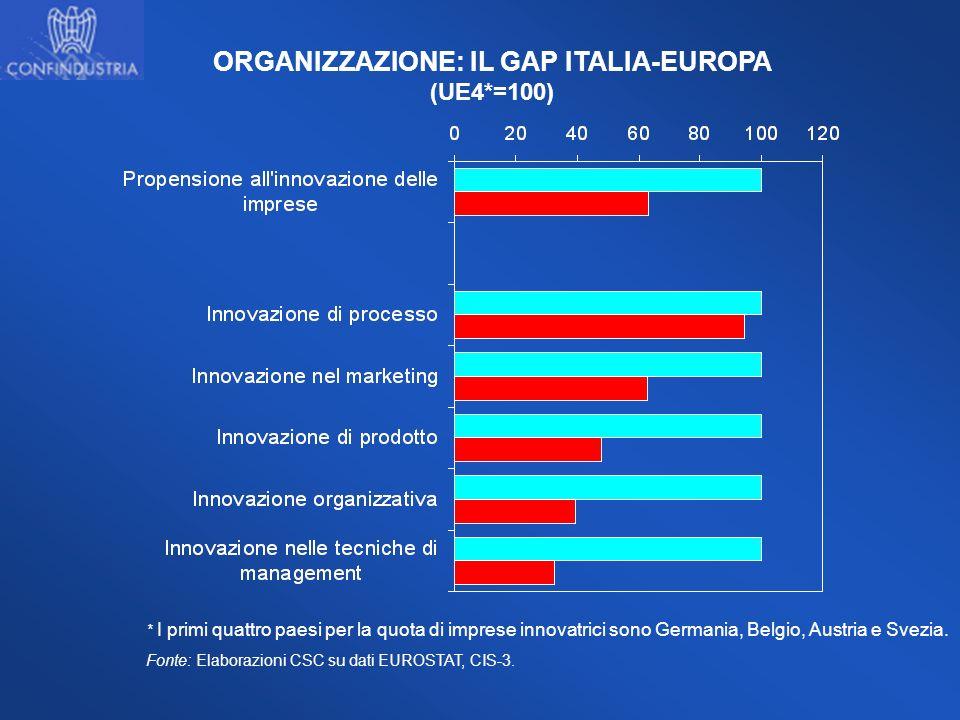 ORGANIZZAZIONE: IL GAP ITALIA-EUROPA (UE4*=100) * I primi quattro paesi per la quota di imprese innovatrici sono Germania, Belgio, Austria e Svezia. F