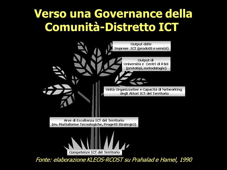 Verso una Governance della Comunità-Distretto ICT Fonte: elaborazione KLEOS-RCOST su Prahalad e Hamel, 1990