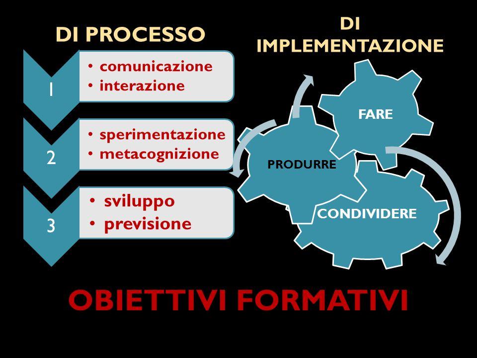 OBIETTIVI FORMATIVI DI PROCESSO DI IMPLEMENTAZIONE 1 comunicazione interazione 2 sperimentazione metacognizione 3 sviluppo previsione CONDIVIDERE PRODURRE FARE