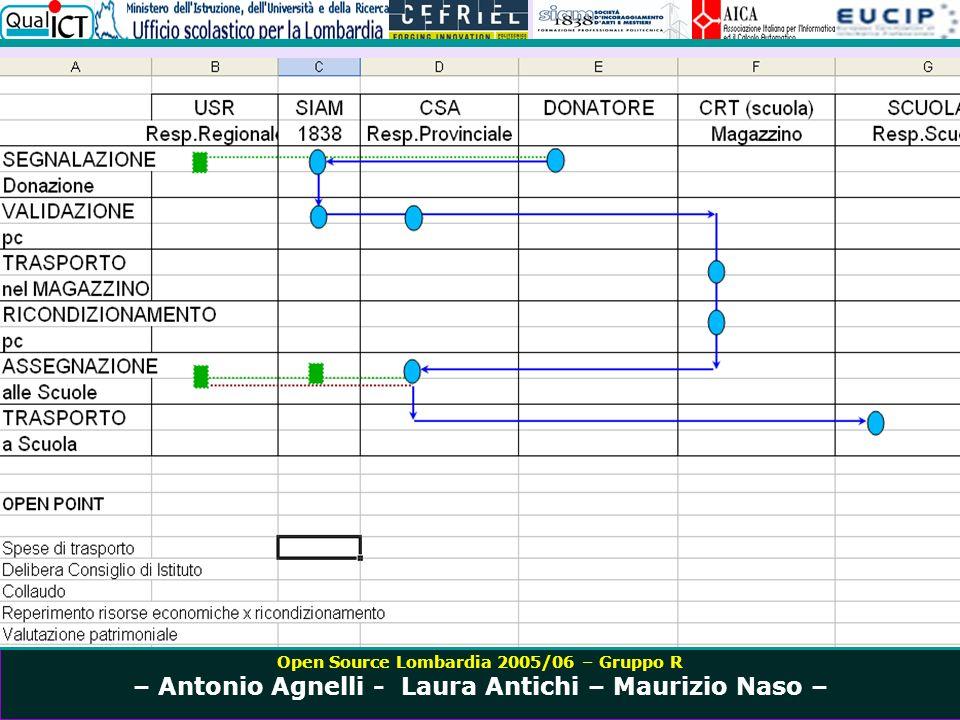 Open Source Lombardia 2005/06 – Gruppo R – Antonio Agnelli - Laura Antichi – Maurizio Naso –