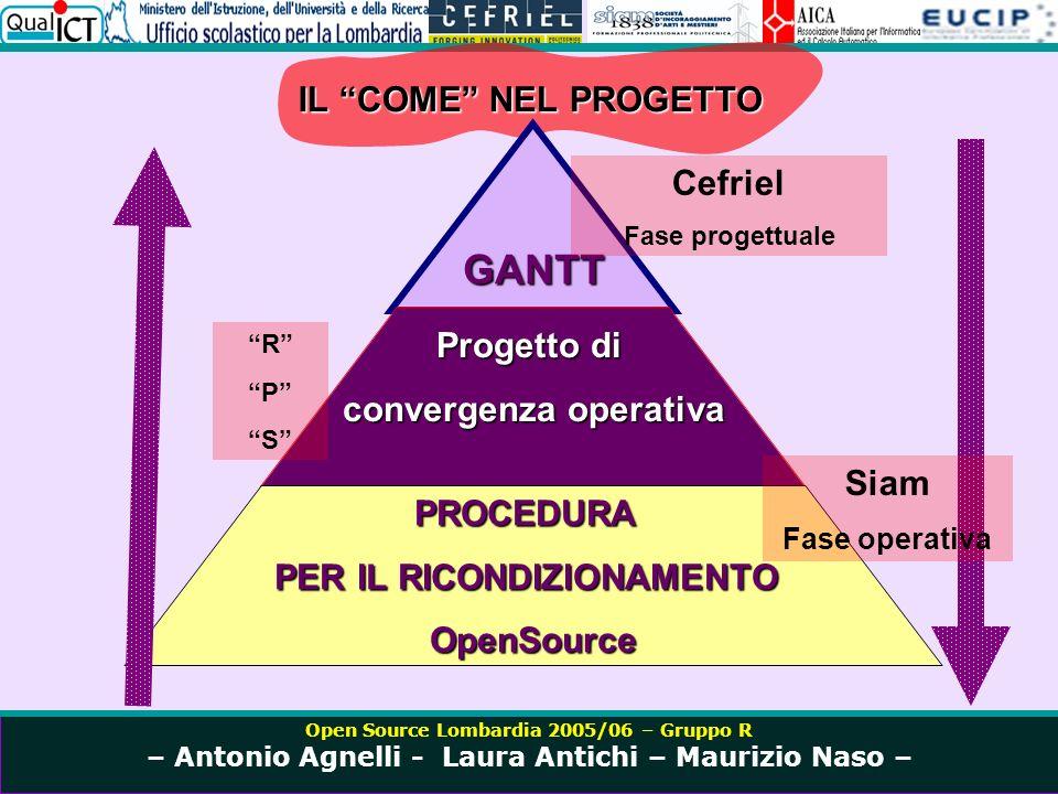 Open Source Lombardia 2005/06 – Gruppo R – Antonio Agnelli - Laura Antichi – Maurizio Naso – IL COME NEL PROGETTO RPSRPS Cefriel Fase progettuale Siam Fase operativa