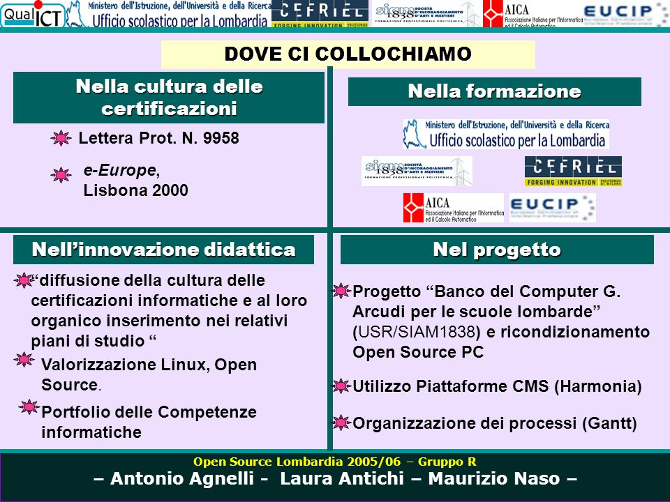 Open Source Lombardia 2005/06 – Gruppo R – Antonio Agnelli - Laura Antichi – Maurizio Naso – La Formazione UML Unified Modeling Language http://argouml.tigris.org/ http://www.omg.org/